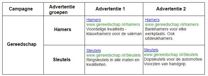 schema adwords campagnes